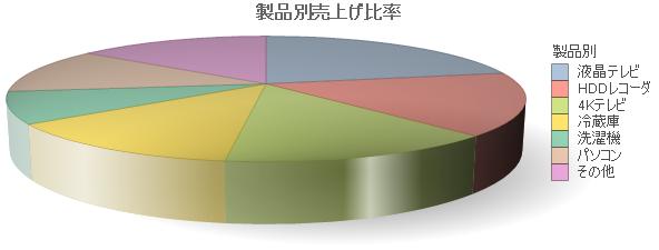 3D円グラフサンプル