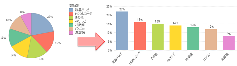 円グラフと某グラフの比較