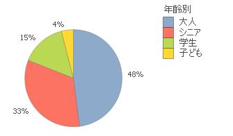 円グラフシンプルな例