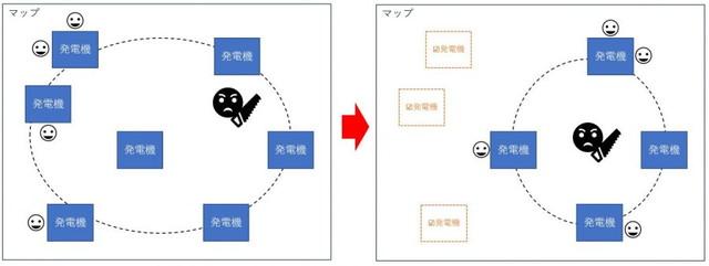 デッドバイデイライト 発電機を直す順番イメージ